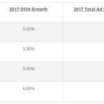 Рост наружной рекламы